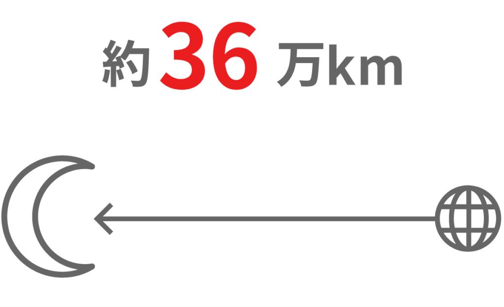 配電線の長さ