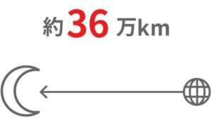配電線の距離