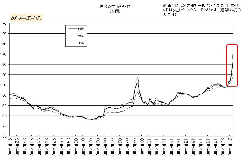 Building Material Price Index